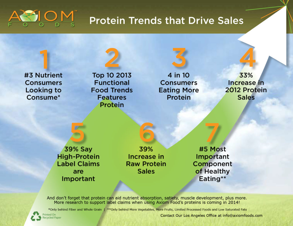 Protein Trends Drive Sales