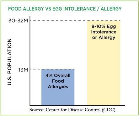 baking-allergies2
