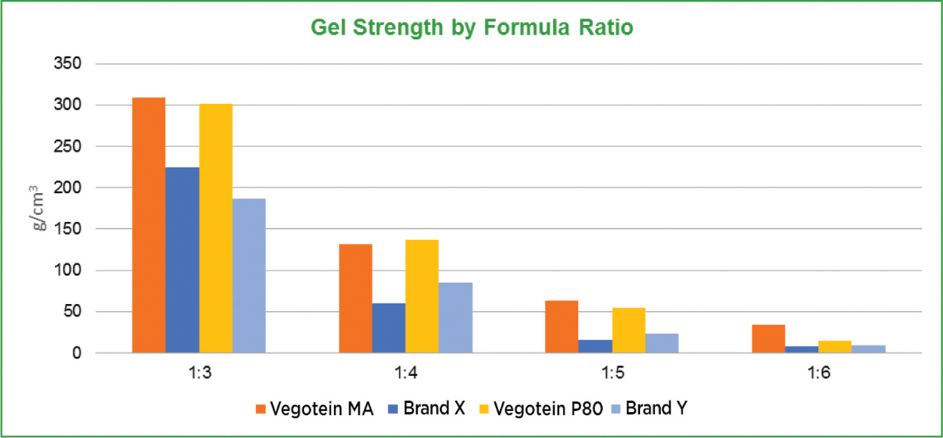 graph1-GetStrengthByFormulaRatio