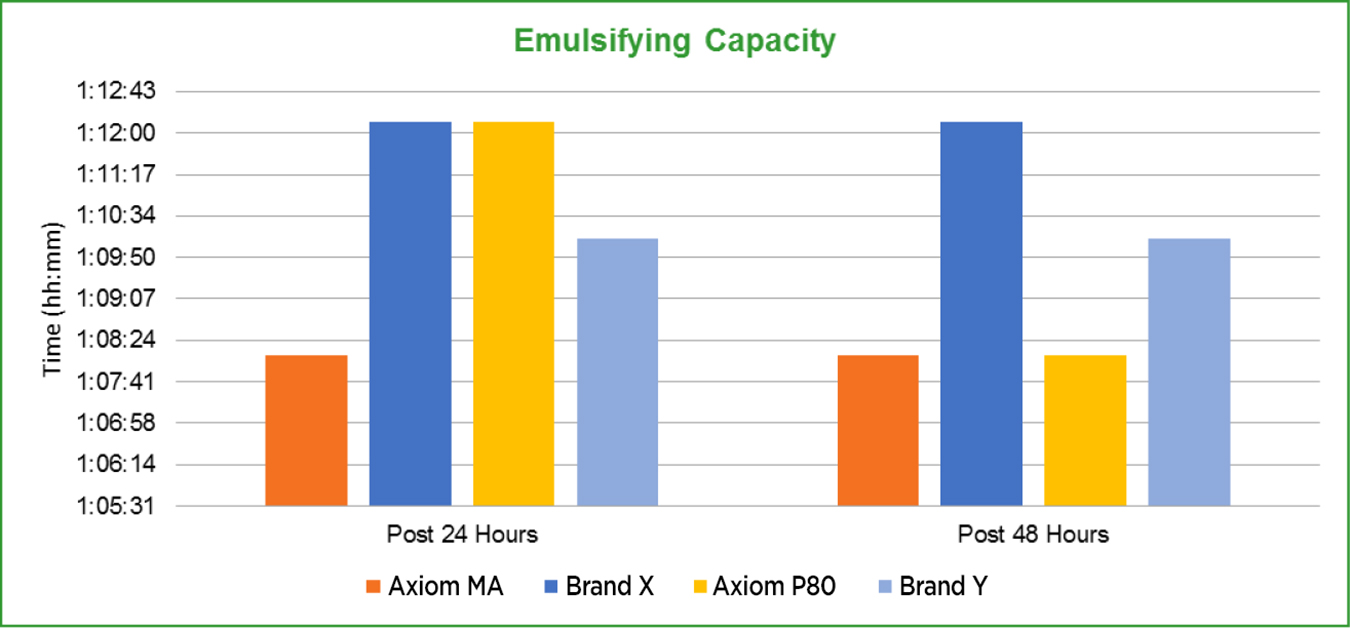 graph2-EmulsifyingCapacity
