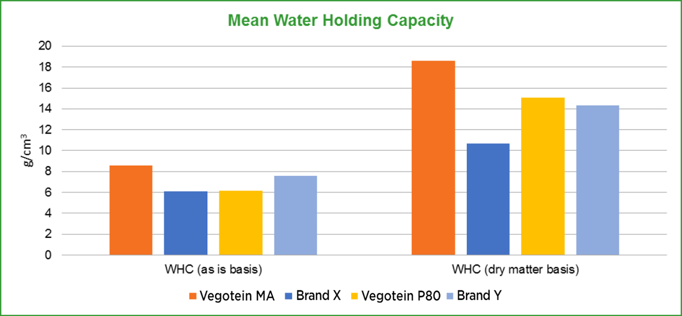 graph3-MeanWaterHoldingCapacity