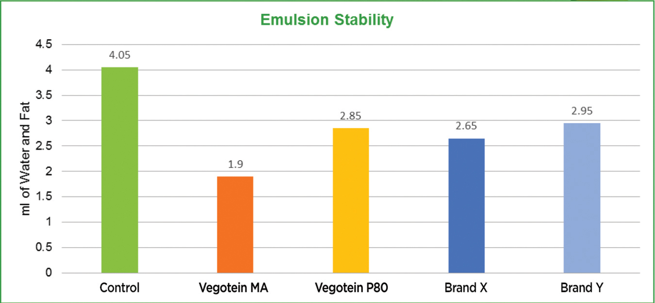 graph4-EmulsionStability