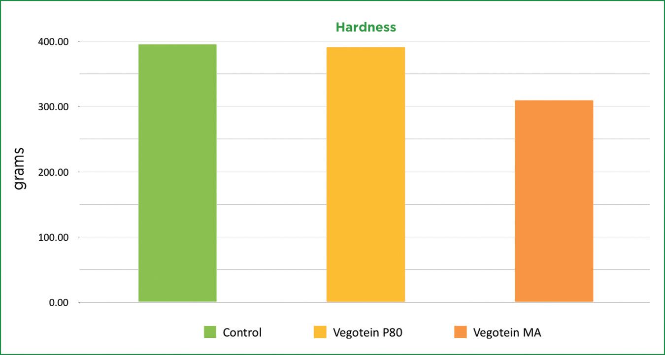 graph6-Hardness