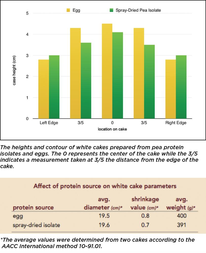 BakingSolns_CakeTestGraphs