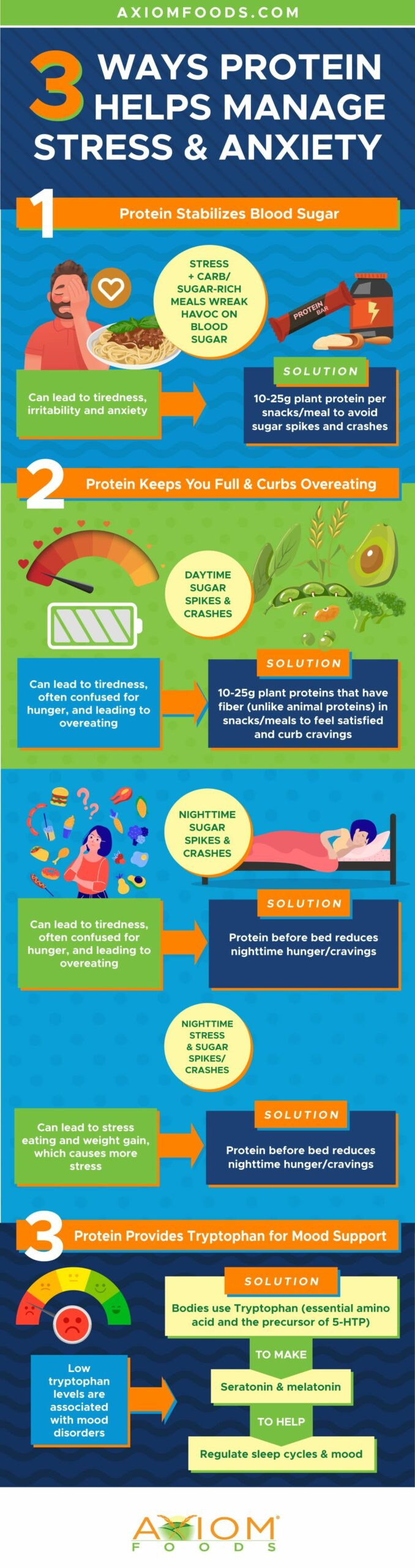 protein for stress and anxiety infographic